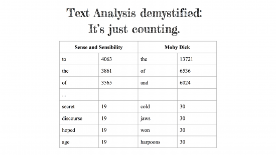 """Demystified"" Caption: Most Frequent Words in Sense and Sensibility and Moby Dick"
